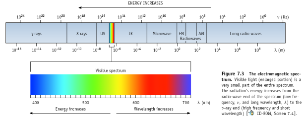 electromagnetic radiation. Studying energy absorbed and emitted by hot glowing matter, He noted that energy is only released or absorbed in chunks of some minimal size he called quanta.