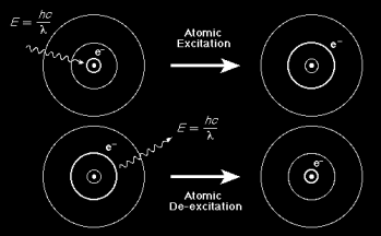 Excited states are unstable, therefore, electrons will fall back to their ground states, releasing quantum(s) of energy called photons.