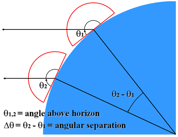 angular separation = Omaha's angle above horizon Winnipeg's angle above horizon Question: Calculate the angular separation between Omaha and Winnipeg.