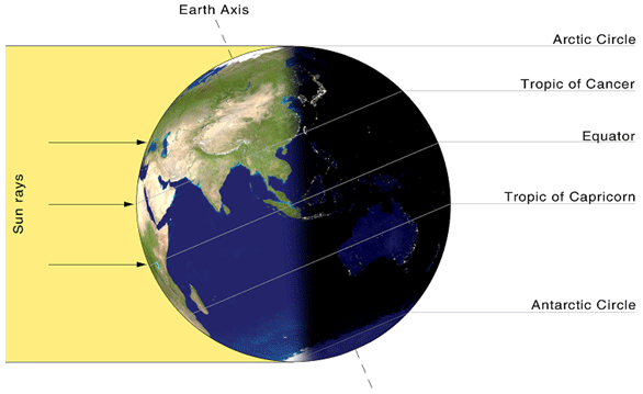 PROCEDURE: B. LENGTH OF DAY. How Does Length of Day Vary with Latitude and Season? Pick five cities: #1 near but at least a few degrees south of the Arctic circle (<66.