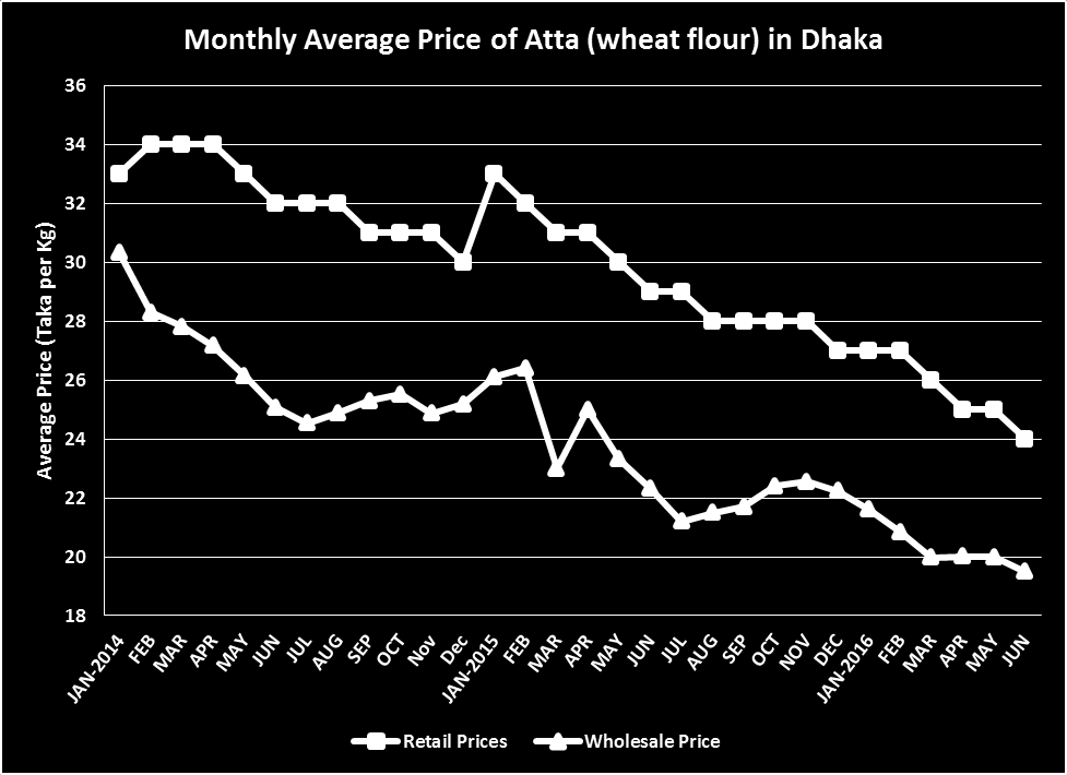 Figure 1: Bangladesh- Coarse Rice Prices in Dhaka and Gazipur Source: Ministry of Agriculture, Government of Bangladesh Figure