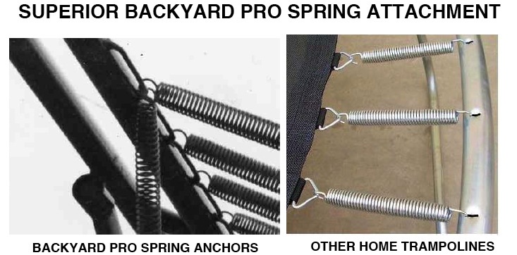 As shown in the photo at the bottom of the previous page, the Backyard Pro uses spring anchor bars instead of holes to attach the spring to the frame.
