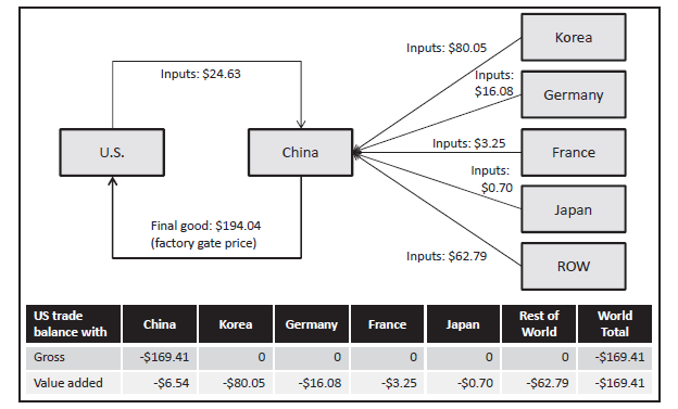 U.S. Trade Balance with China for iphone 4 (US$, 1 unit) Source: G. Gereffi and J.