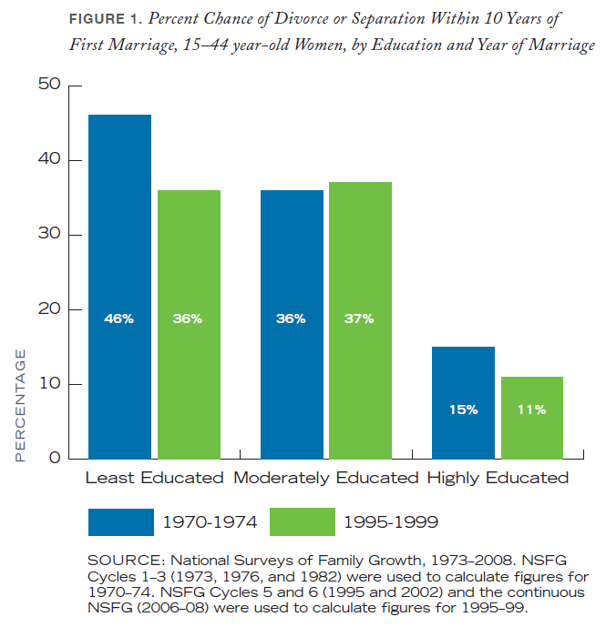 Now, the moderately educated are slightly more likely to divorce than the least education and