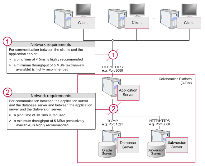 1.7 Network communication 3-tier network