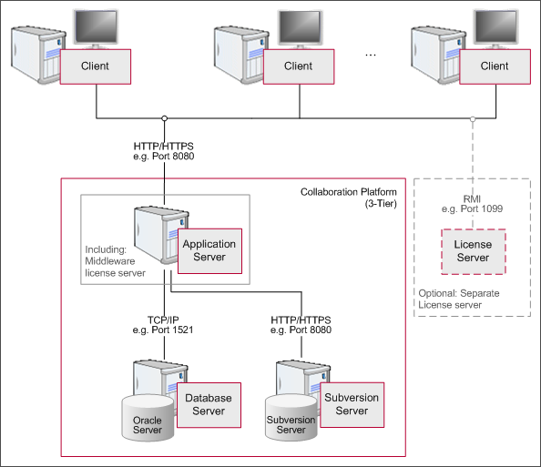 1.1 System architecture vtestcenter system architecture (3-tier) Note: A test environment identical to the productive environment is required for migration purposes and is recommended as fallback and