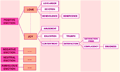 WordNet-Affect Emotional hierarchy of
