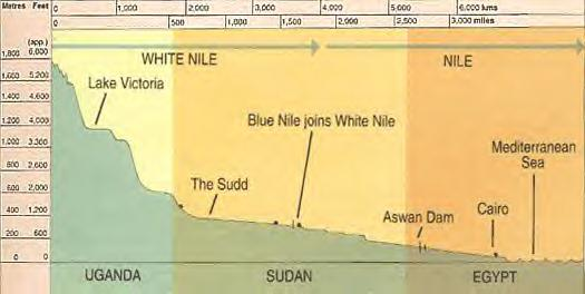 The Nile River flows South to North,