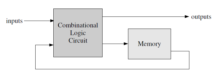 Sequential Circuits: General Model Memory Stores state information Realized using Flip-Flops Combinational Logic Implements