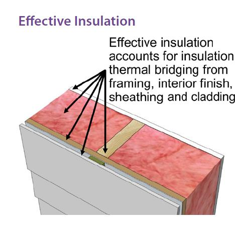 cladding, sheathing framing, insulation and interior finish materials.