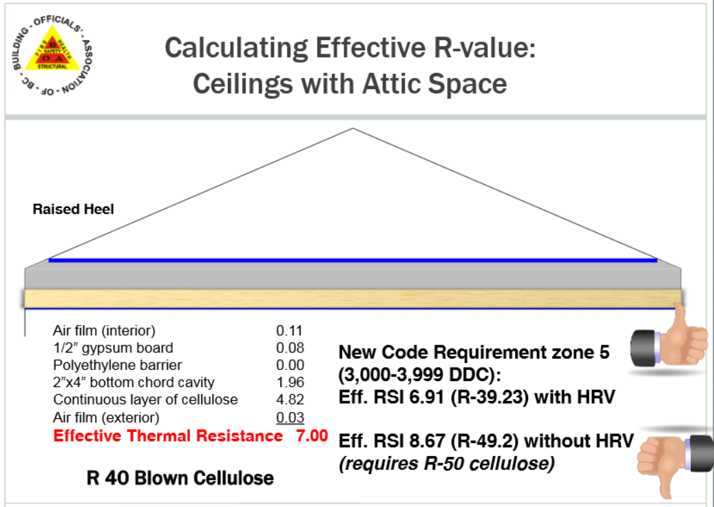 Example The illustration incorporates R-40 Blown Cellulose insulation in Zone 5, with an installed HRV is compliant, without an HRV will
