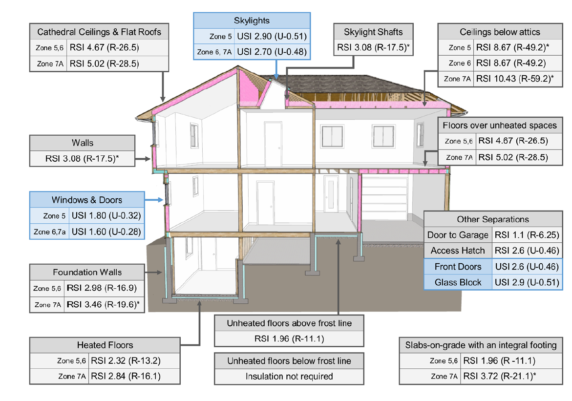 The detailed illustration above indicates the Nominal Insulation values