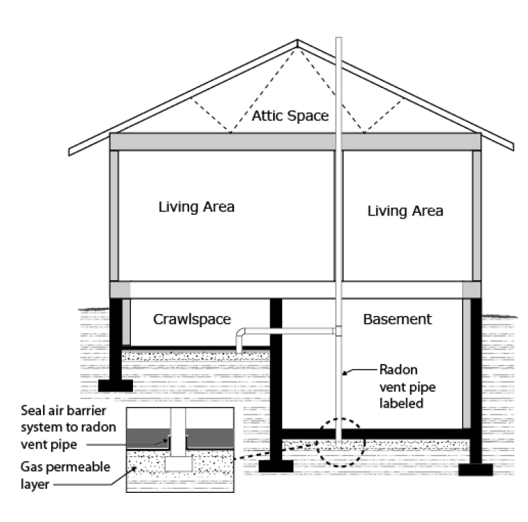 RADON CHANGES The BC Building Code does not require installation of a fan during initial construction, although designers should consider the future installation of a fan (which will require access