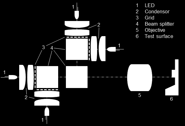 2.3 Design of the Projection system As described in [1] a fast fringe projector was developed, which allows shifting the fringes laterally with up to 250 khz.