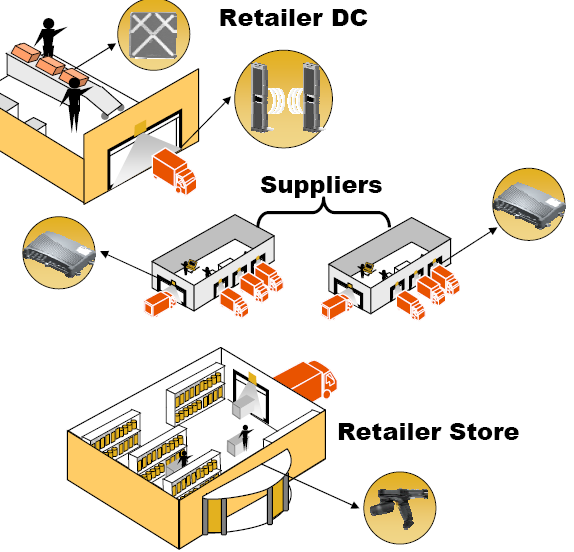 RFID Inventory Visibility - SUPPLY CHAIN APPLICATION Track packaged goods from factory to retail floor Product is automatically registered as it passes through RFID-equipped dock doors providing