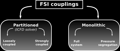 Different kinds of FSI couplings exist: The uncoupling of the fluid and solid equations (partitioned approach) offers significant benefits in terms of efficiency: smaller and better conditioned