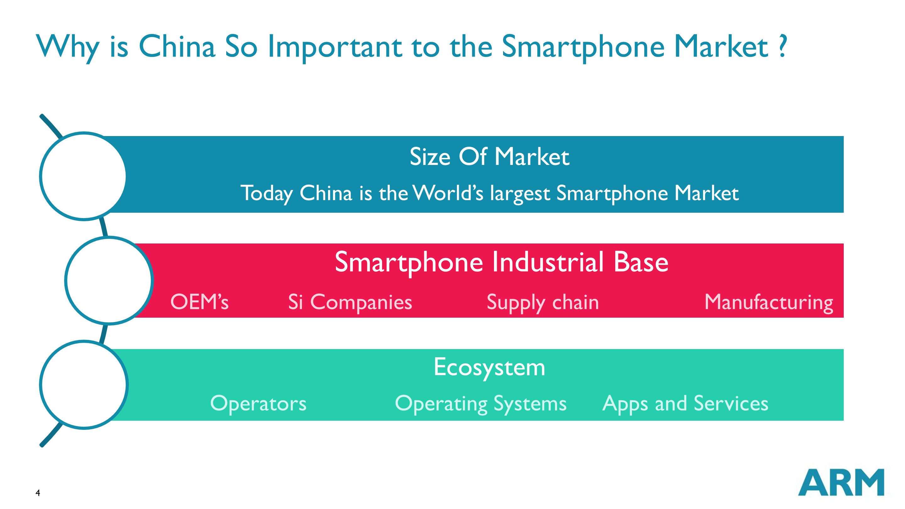 Why is China So Important to the Smartphone Market?