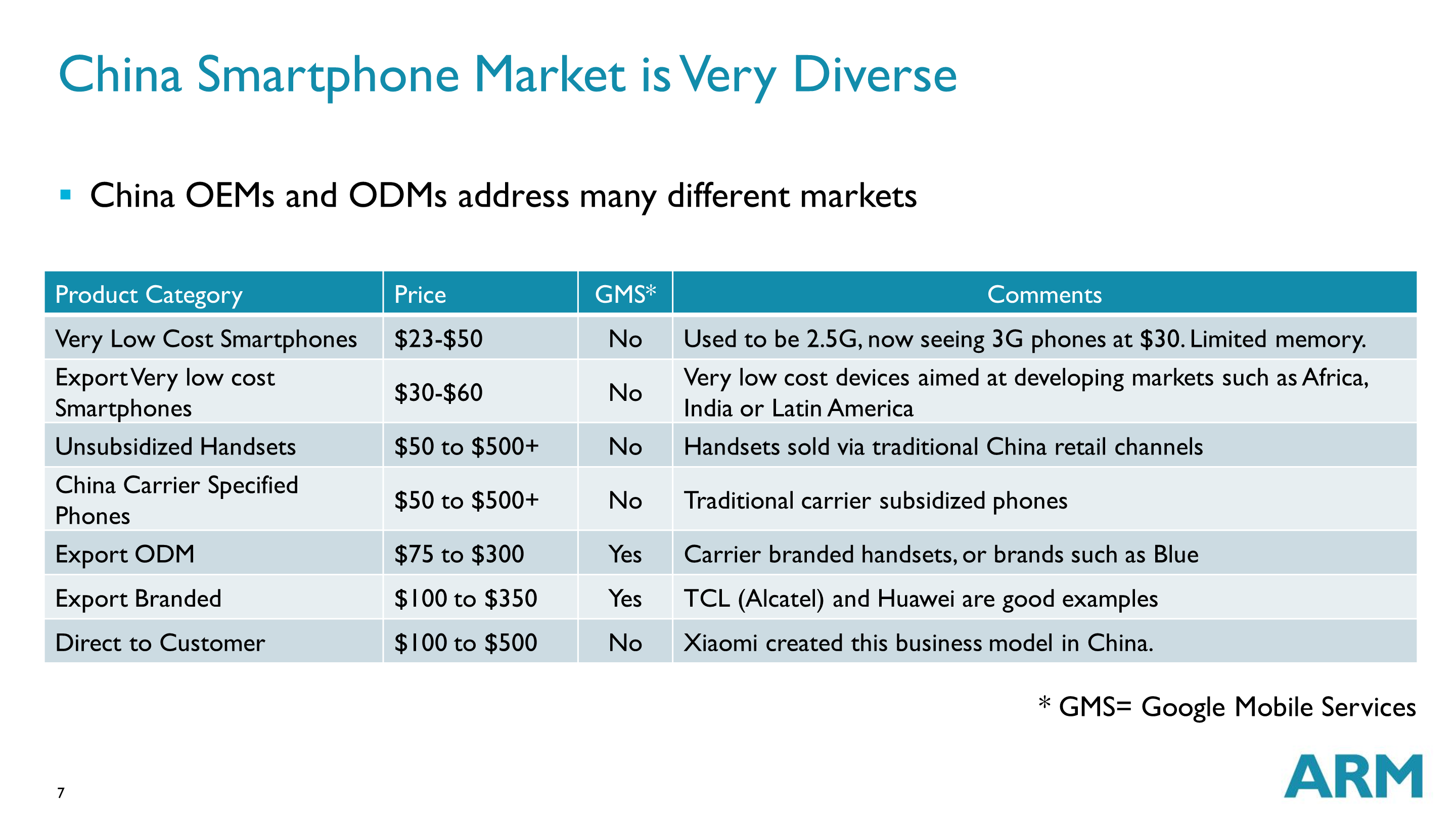 China Smartphone Market is Very Diverse China OEMs and ODMs address many