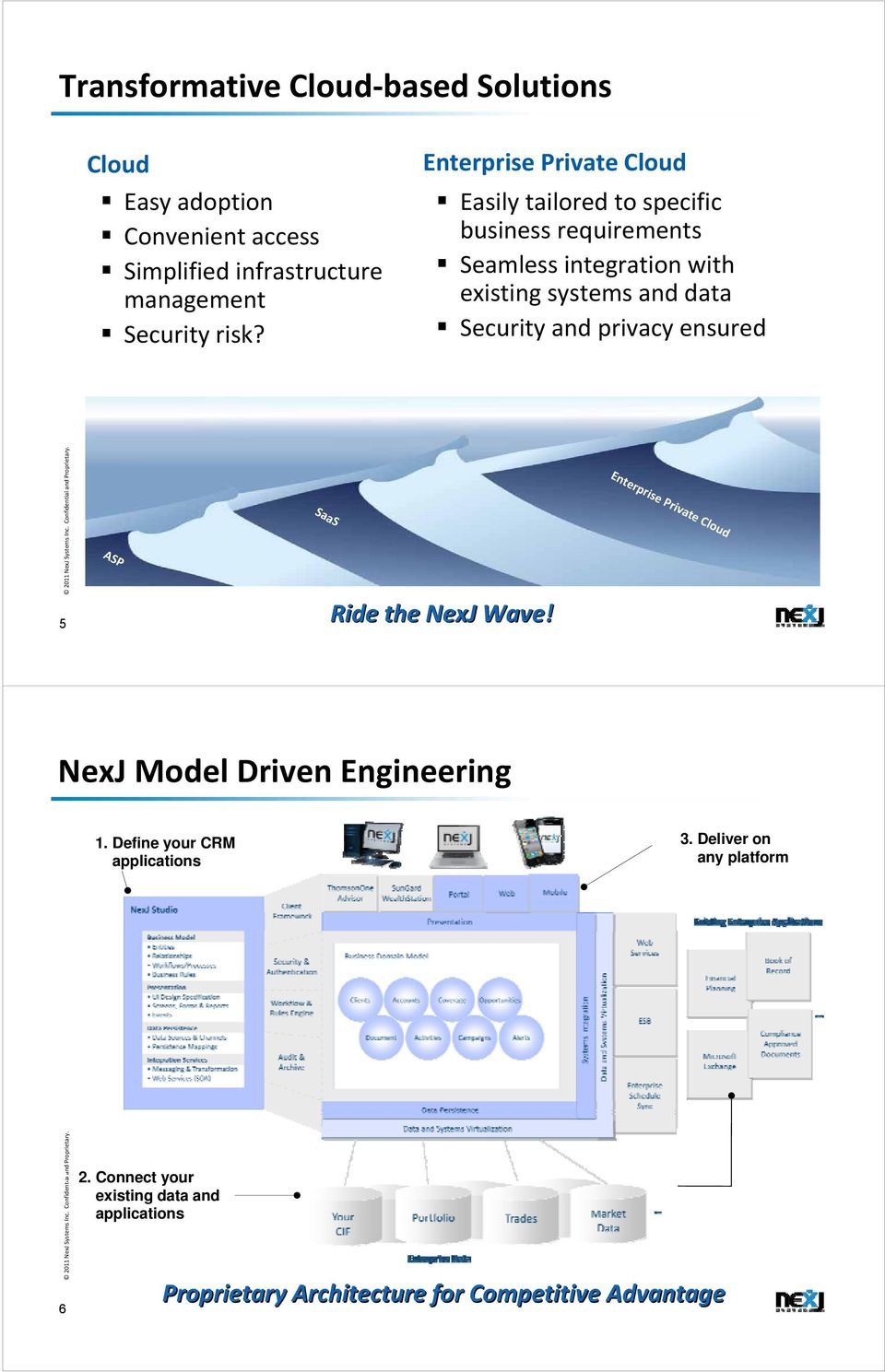 Security and privacy ensured 5 ASP SaaS Ride the NexJ Wave! Enterprise Private Cloud NexJ Model Driven Engineering 1.