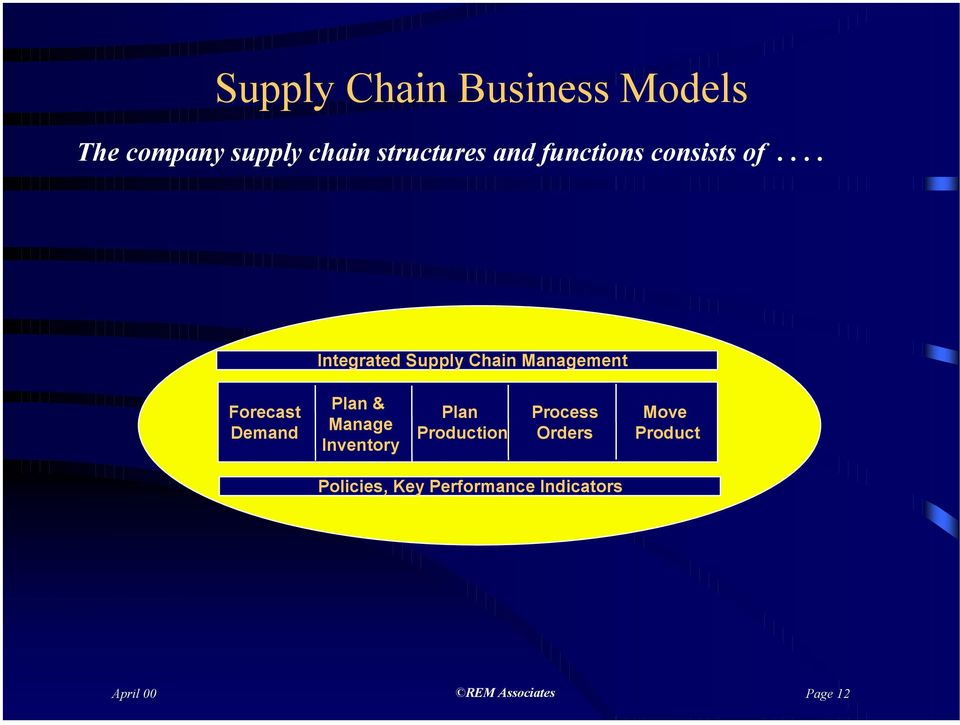 ... Integrated Supply Chain Management Forecast Demand Plan & Manage