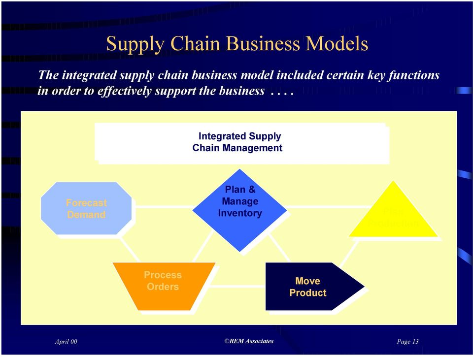 ... Integrated Integrated Supply Supply Chain Chain Management Management Forecast Forecast