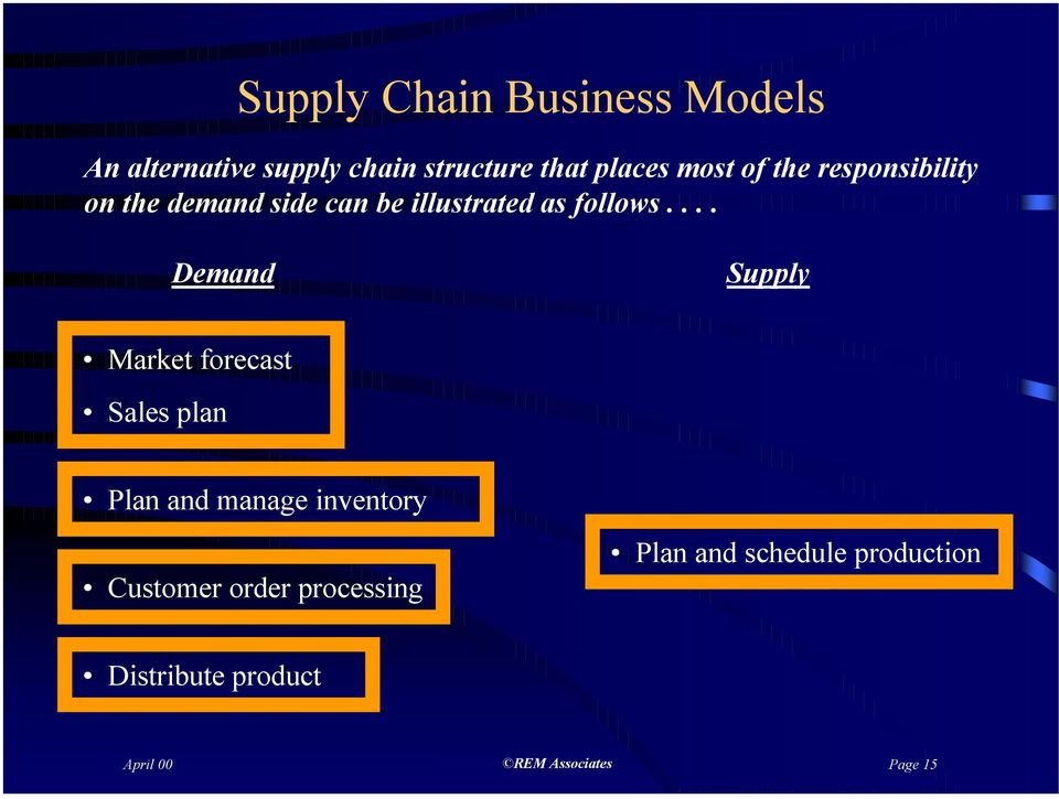 ... Demand Supply Market forecast Sales plan Plan and manage inventory Customer