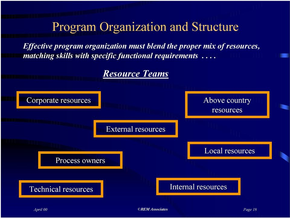 ... Resource Teams Corporate resources Above country resources External resources