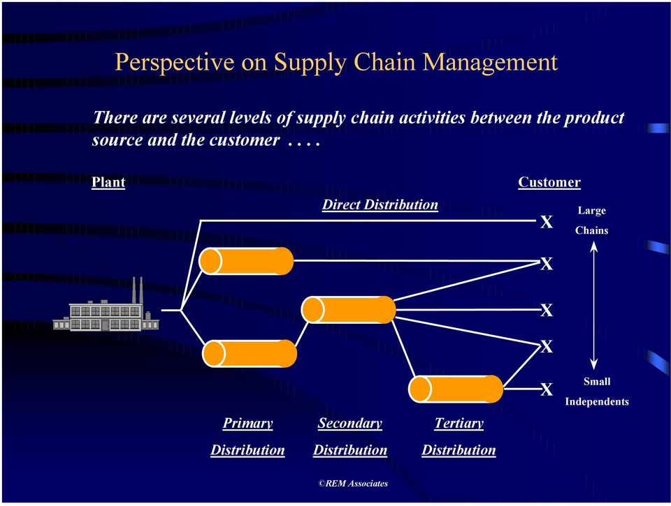 ... Plant Direct Distribution Customer X X X X Large Chains Primary
