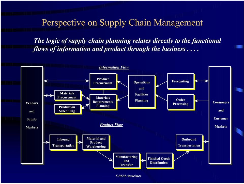 ... Information Flow Product Procurement Operations Forecasting Vendors Vendors and and Materials Procurement Production Scheduling Materials