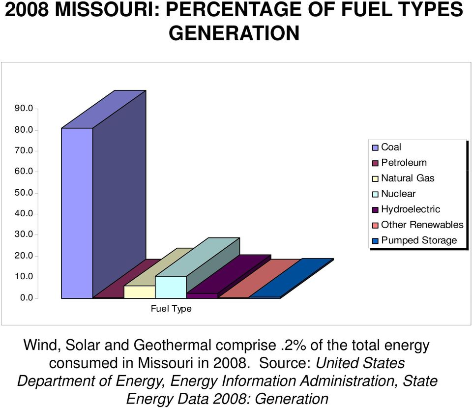 0 Fuel Type Wind, Solar and Geothermal comprise.2% of the total energy consumed in Missouri in 2008.