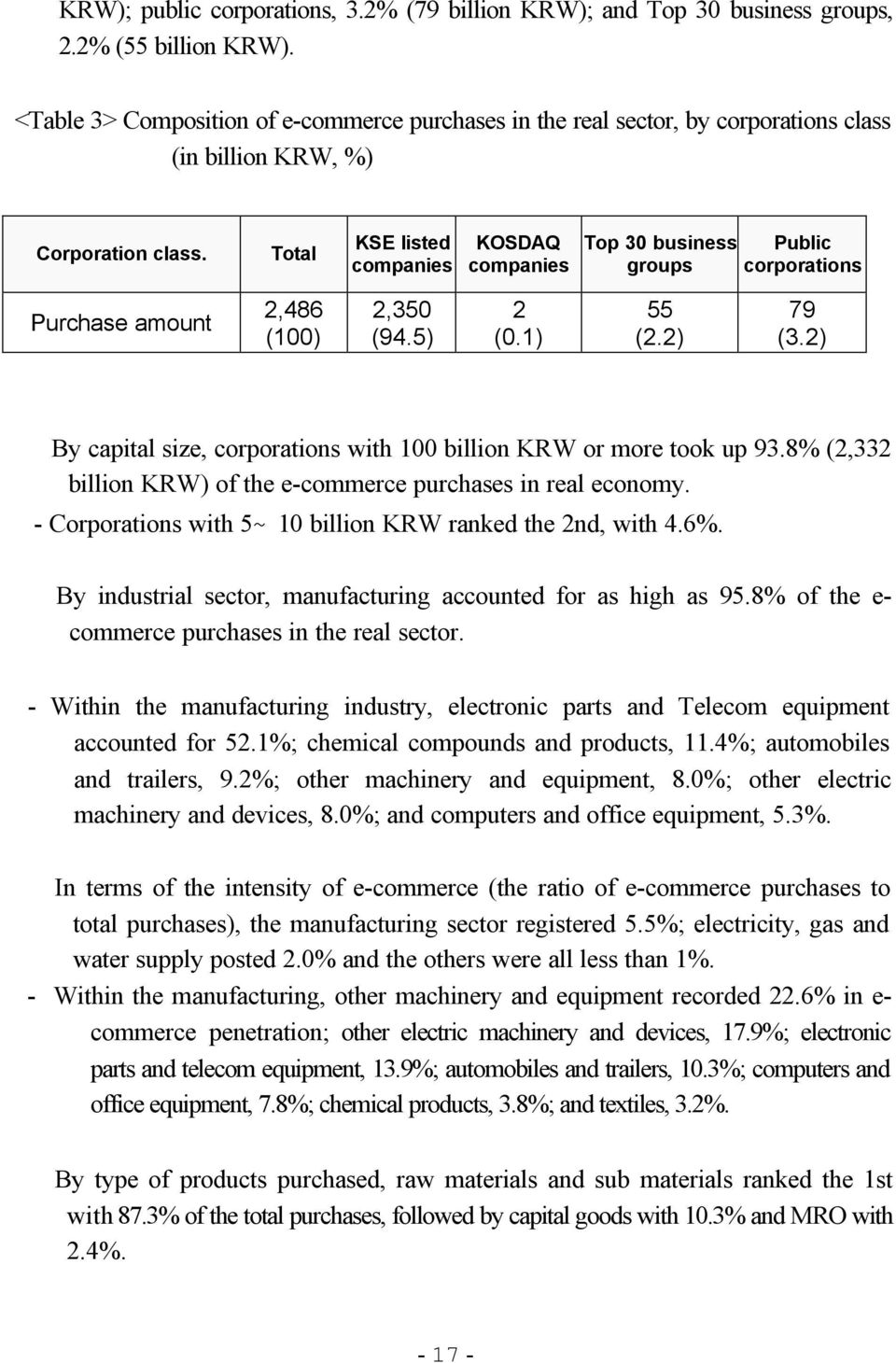 Total KSE listed companies KOSDAQ companies Top 30 business groups Public corporations Purchase amount 2,486 (100) 2,350 (94.5) 2 (0.1) 55 (2.2) 79 (3.