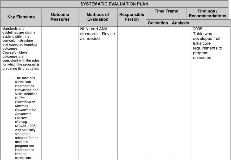 Revise as needed. Table was developed that links core requirements to program outcomes. 1.