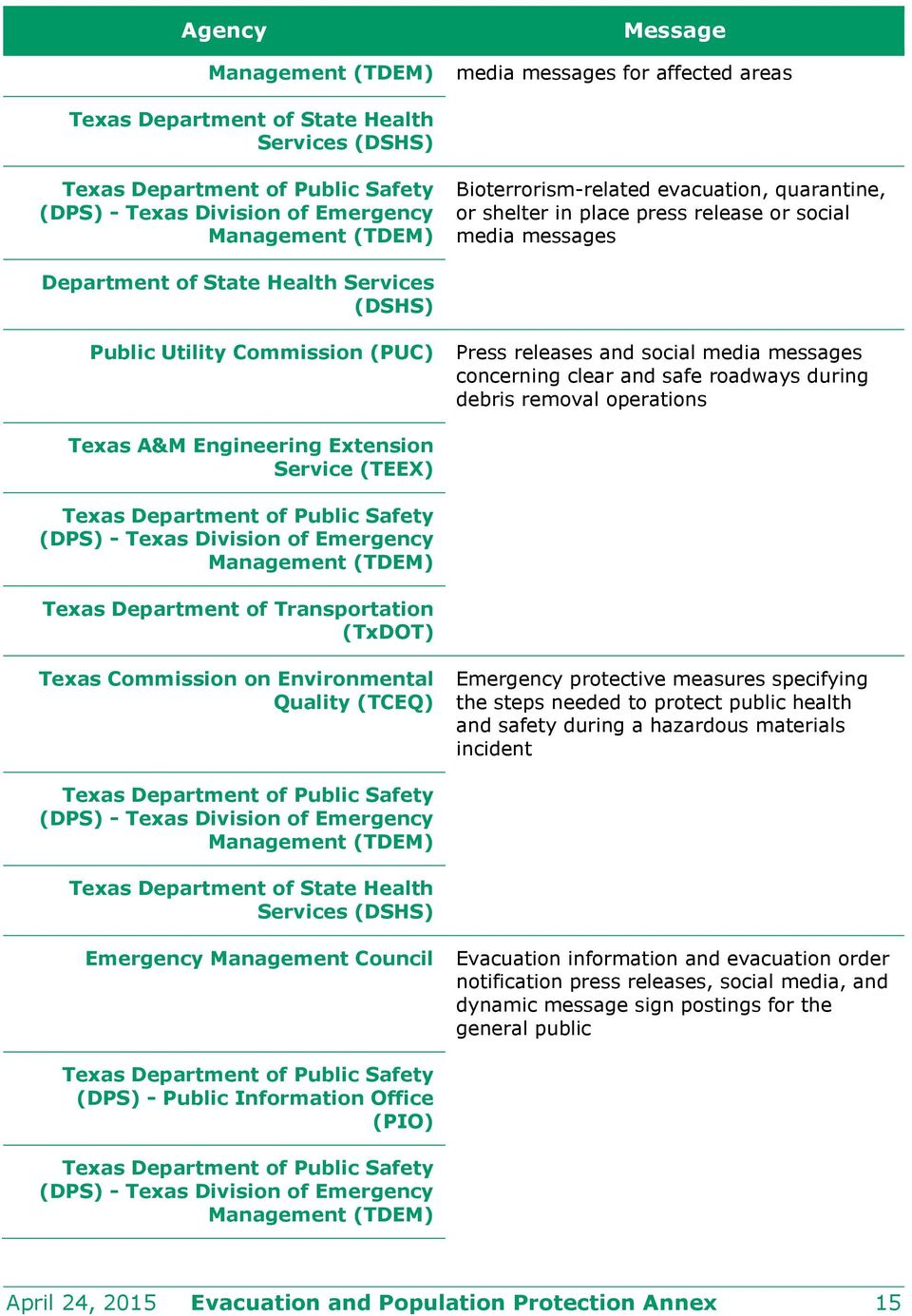 releases and social media messages concerning clear and safe roadways during debris removal operations Texas A&M Engineering Extension Service (TEEX) Texas Department of Public Safety (DPS) - Texas