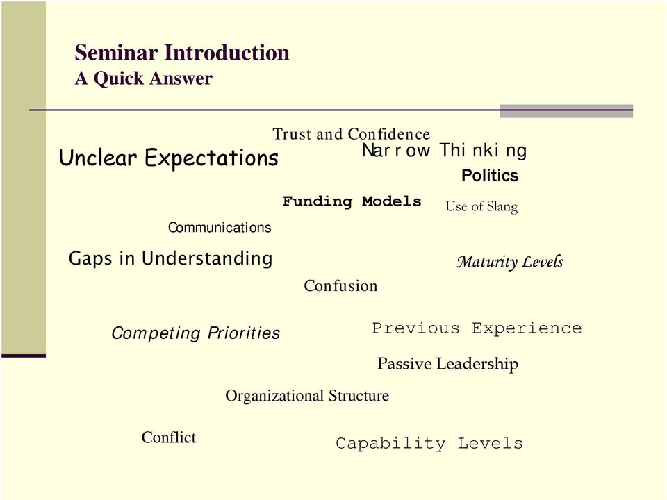 Communications Gaps in Understanding Confusion Maturity Levels Competing