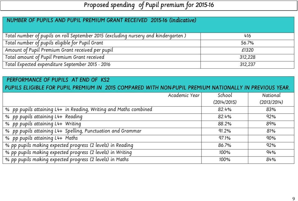 7% Amount of Pupil Premium Grant received per pupil 1320 Total amount of Pupil Premium Grant received 312,228 Total Expected expenditure September 2015-2016 312,237 PERFORMANCE OF PUPILS AT END OF