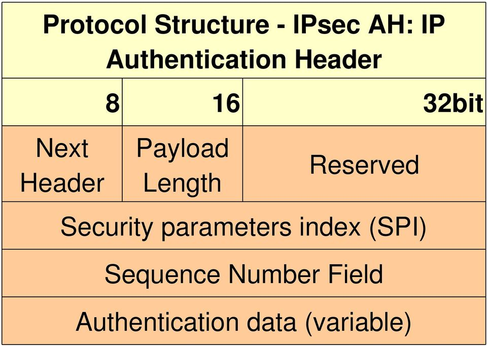 Payload Length Reserved Security parameters