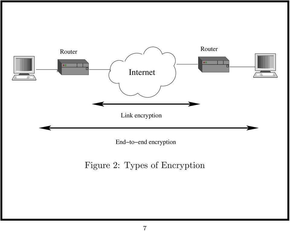 end encryption Figure