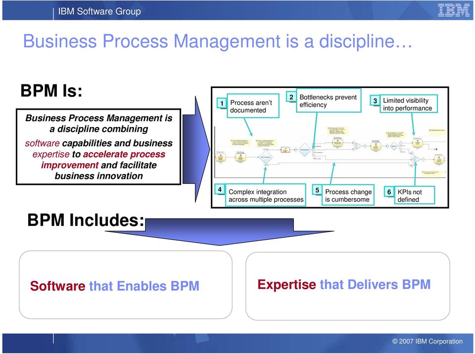 facilitate business innovation BPM Includes: 4 Complex integration 5 Process change 6 across multiple processes is cumbersome KPIs not defined