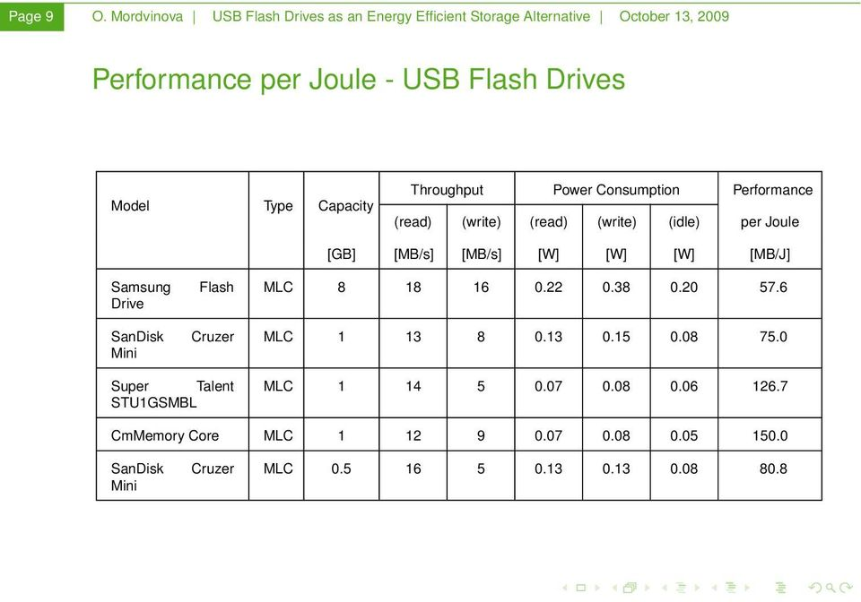 Throughput Power Consumption Performance (read) (write) (read) (write) (idle) per Joule Samsung SanDisk Mini Cruzer [GB]
