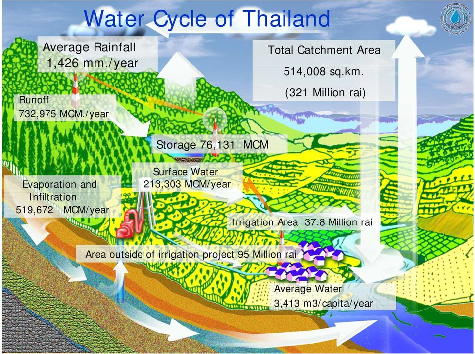 (321 Million rai) Evaporation and Infiltration 519,672 MCM/year Surface Water 213,303