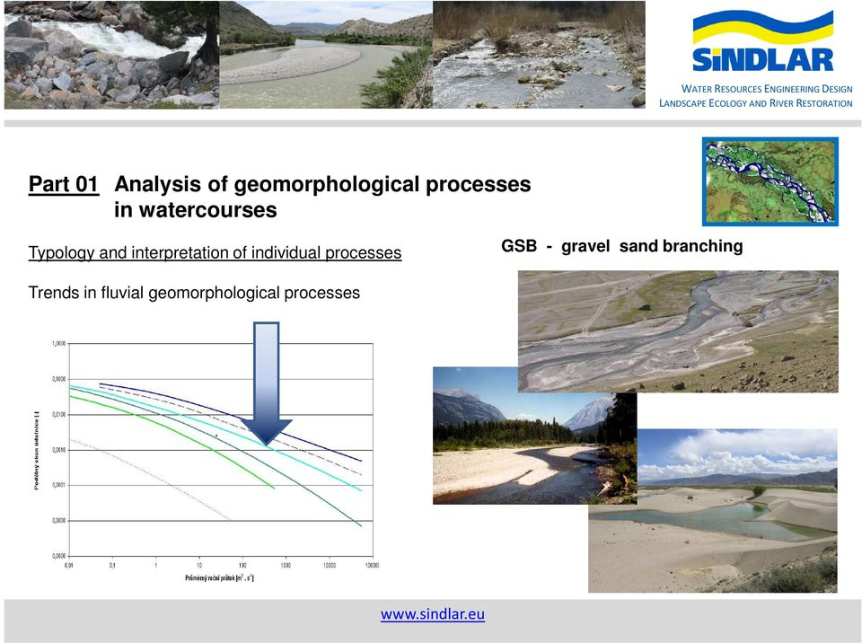 individual processes GSB - gravel sand