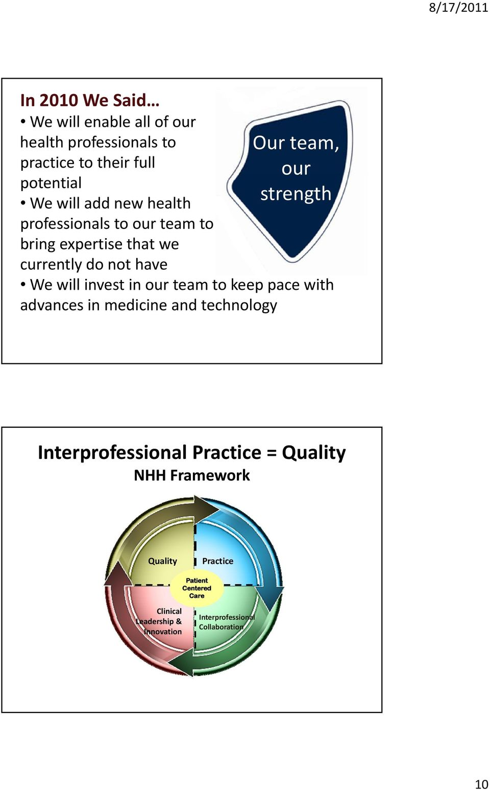 invest in our team to keep pace with advances in medicine and technology Interprofessional Practice = Quality NHH
