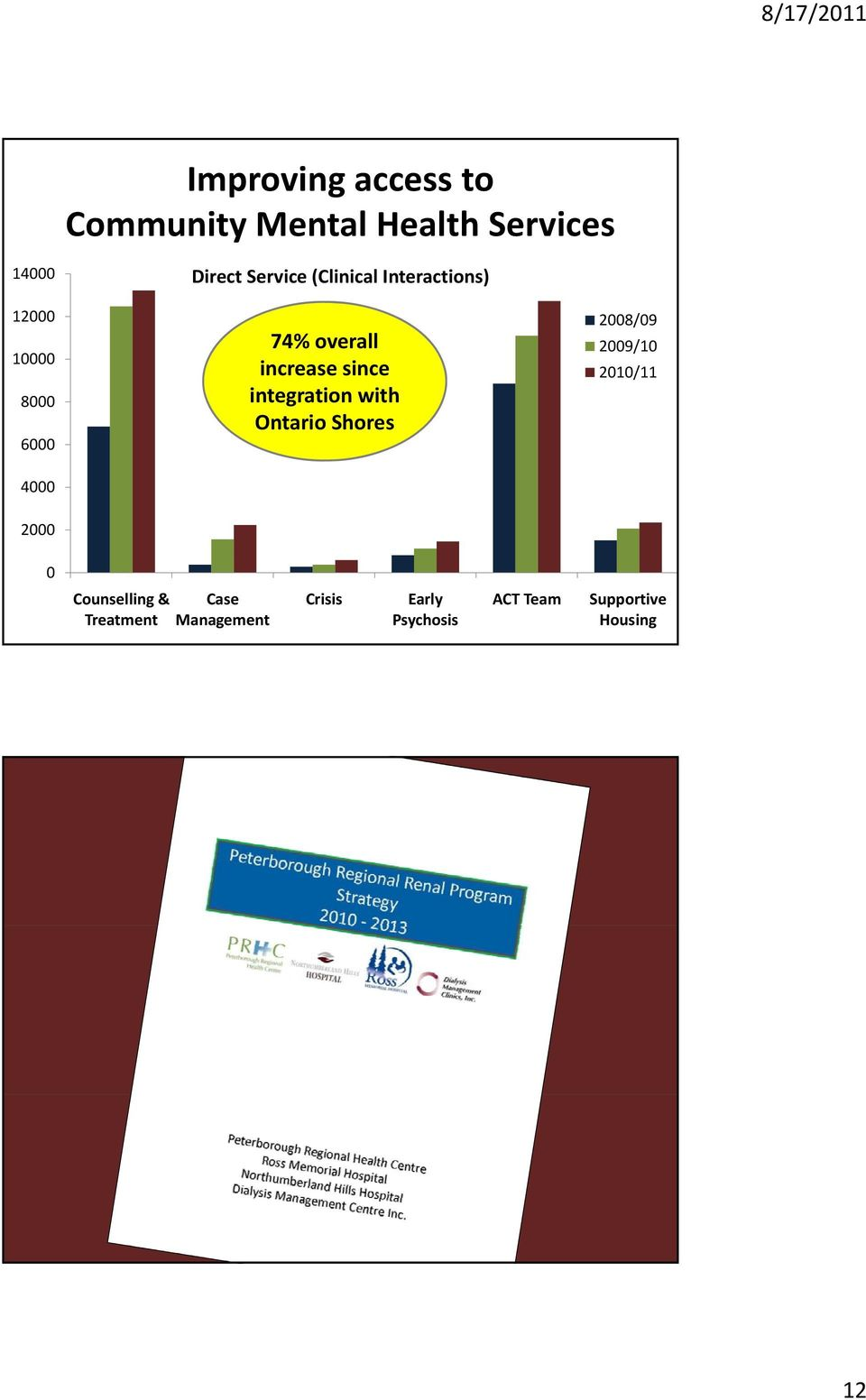 increase since integration with Ontario Shores 2009/10 2010/11 0 Counselling