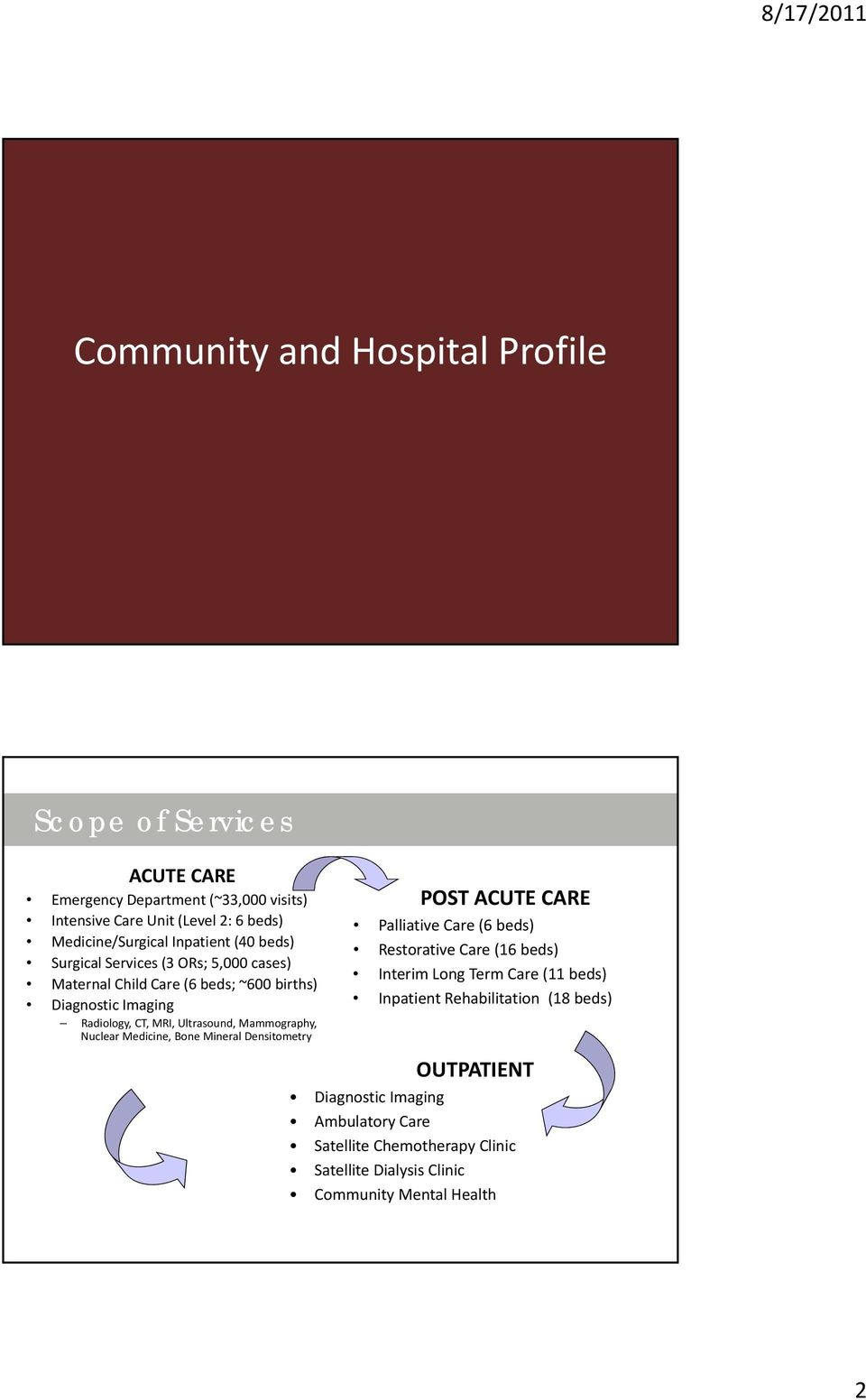 Mammography, Nuclear Medicine, Bone Mineral Densitometry POST ACUTE CARE Palliative Care (6 beds) Restorative Care (16 beds) Interim Long Term Care (11 beds)