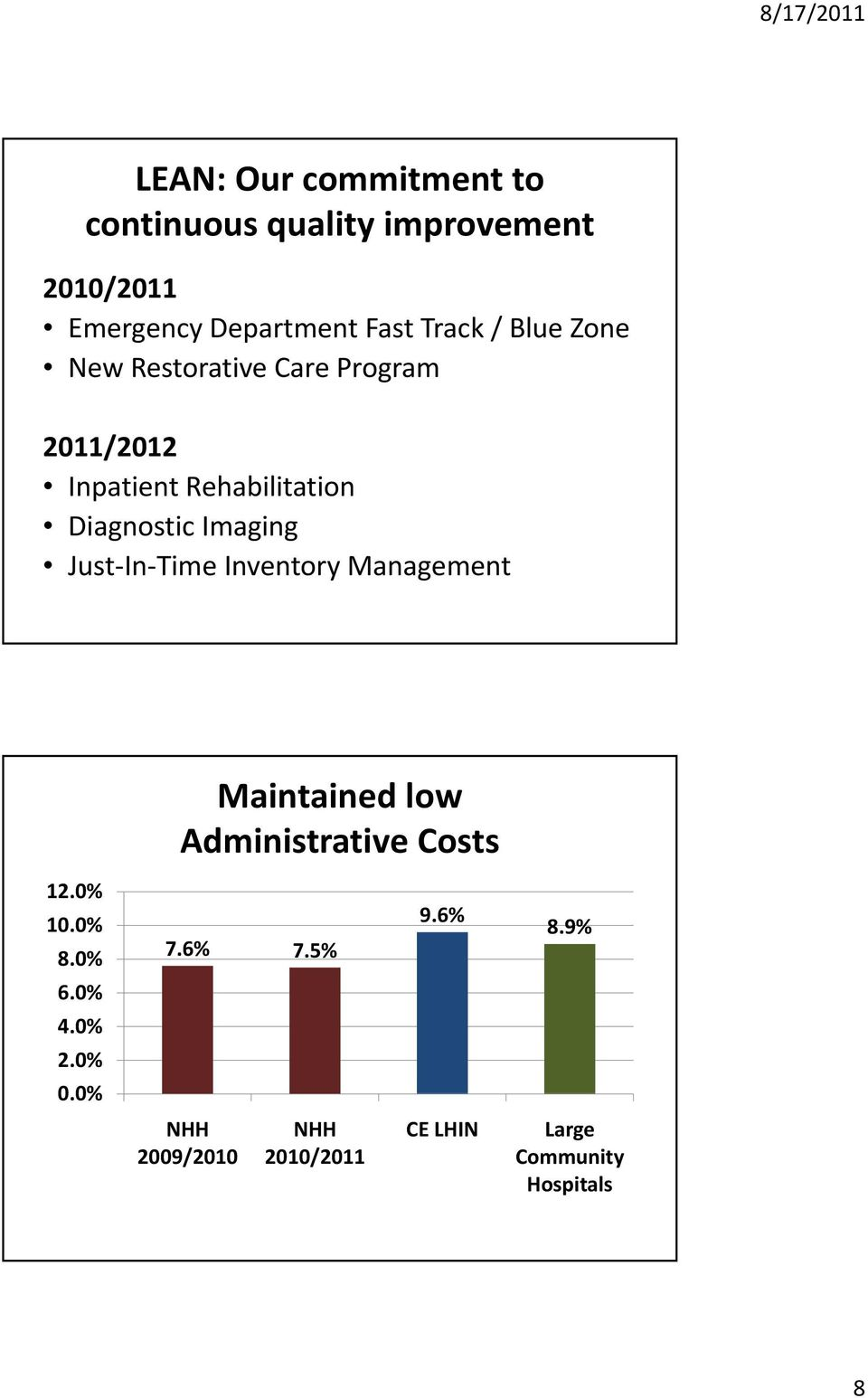 Just In Time Inventory Management 12.0% 10.0% 0% 8.0% 6.0% 4.0% 2.0% 00% 0.