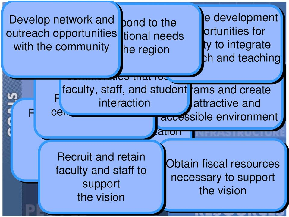 create Provide studentcentered and retain services an accessible environment interaction an attractive and Recruit academicallyprepared that and is responsive