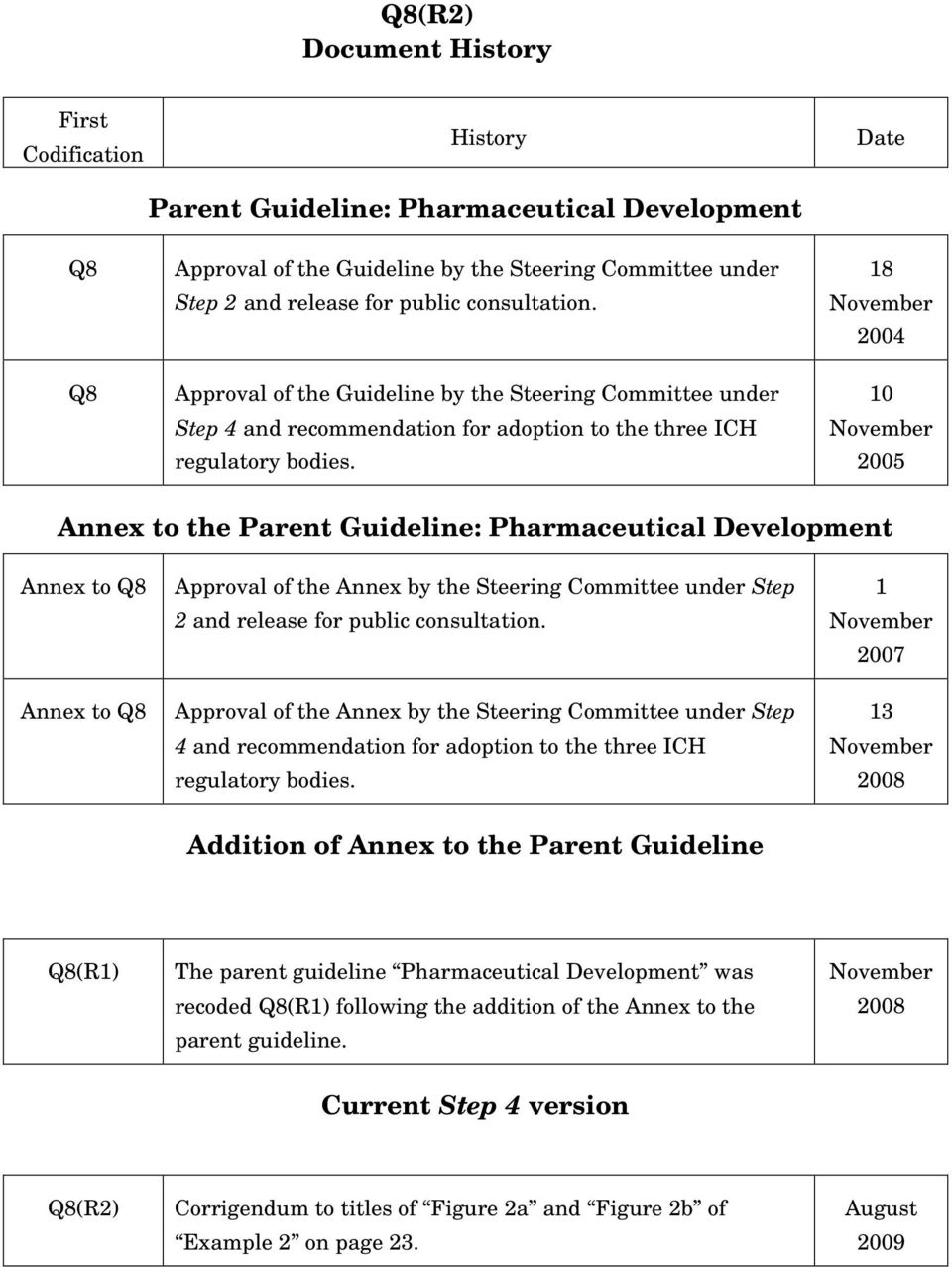 Date 18 November 2004 10 November 2005 Annex to the Parent Guideline: Pharmaceutical Development Annex to Q8 Annex to Q8 Approval of the Annex by the Steering Committee under Step 2 and release for