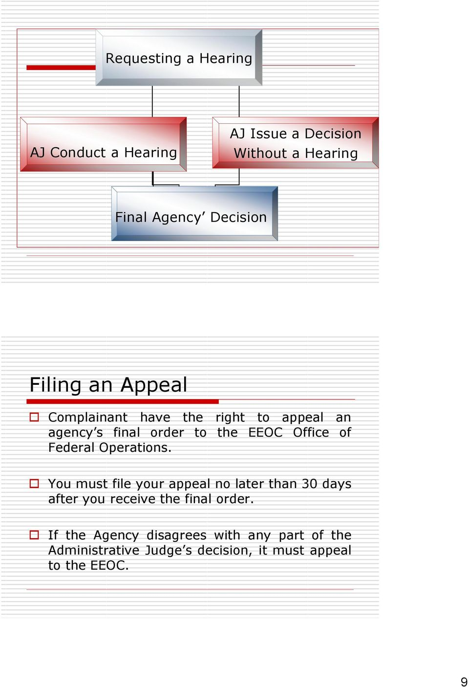 Federal Operations. You must file your appeal no later than 30 days after you receive the final order.