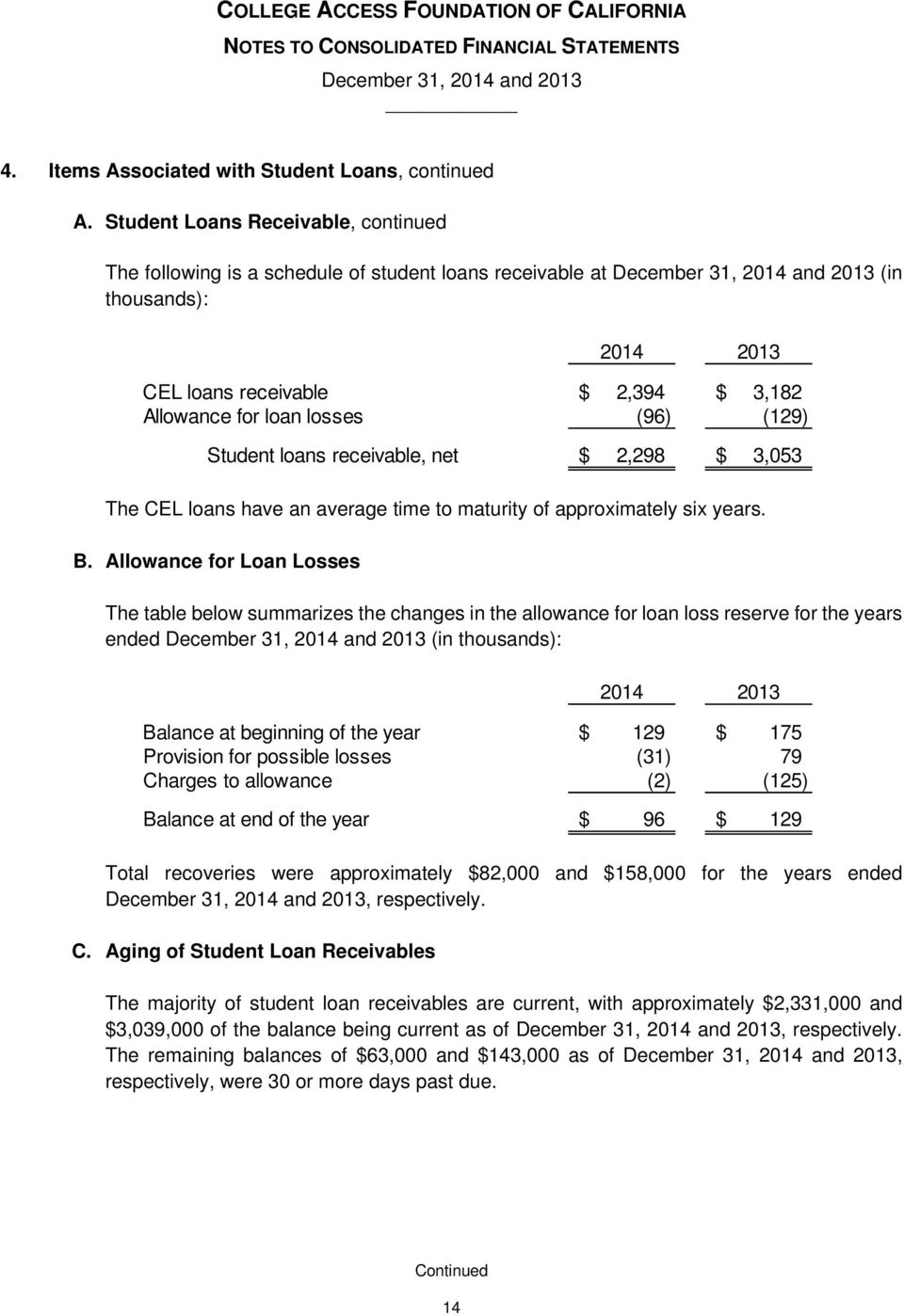 Allowance for Loan Losses The table below summarizes the changes in the allowance for loan loss reserve for the years ended (in thousands): Total recoveries were approximately $82,000 and $158,000