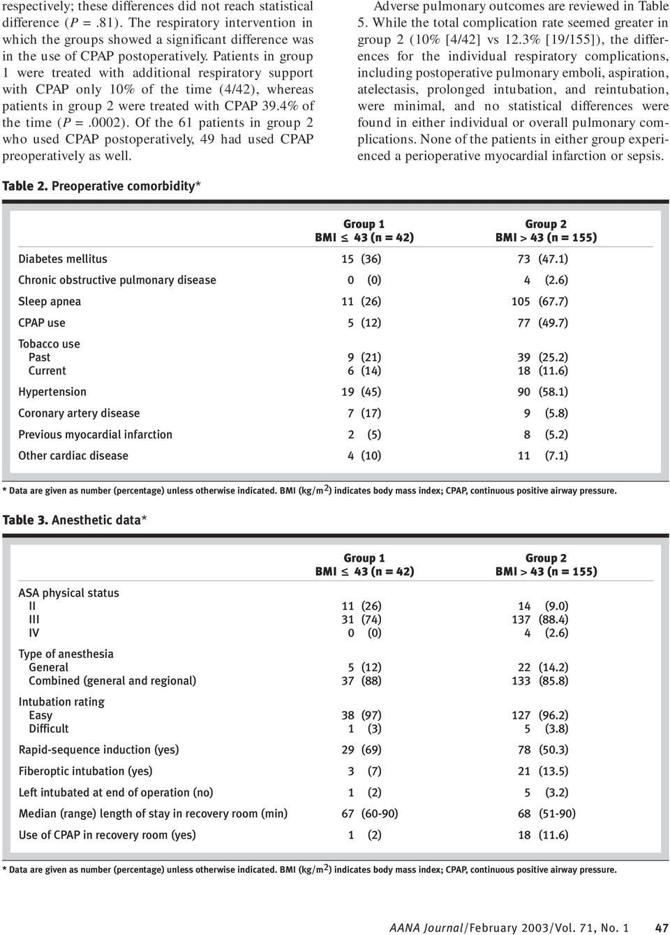Of the 61 patients in group 2 who used CPAP postoperatively, 49 had used CPAP preoperatively as well. Adverse pulmonary outcomes are reviewed in Table 5.